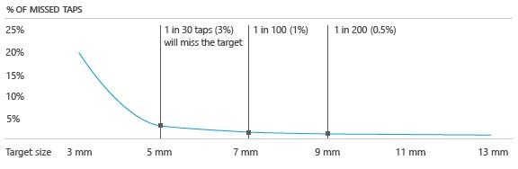 A partir de 5mm de tamaño, 1 de 30 taps (un 3%) fallara. A partir de 7mm es 1 de cada 100 (1%).